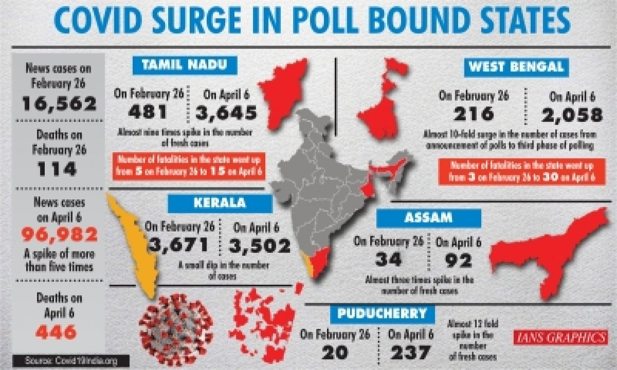 Wb, Other Poll-bound States See Covid Cases Zoom Amid Electioneering-TeluguStop.com