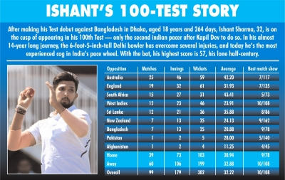 Self-learning Takes Ishant To Great Heights After Snub At School (profile)-TeluguStop.com