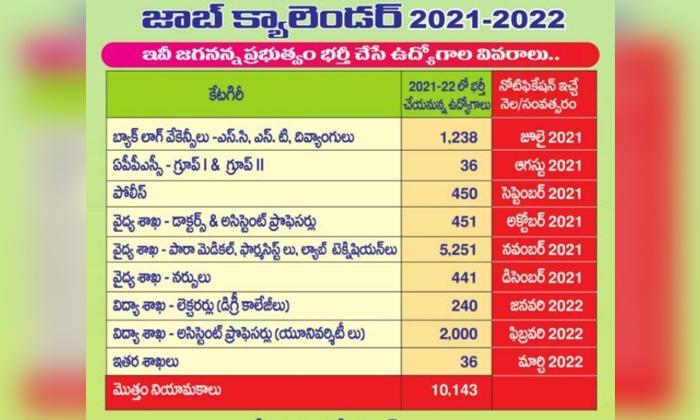Ap Unemployment Youth Fires On Job Calendar Is The Ap Cm Jagan Plan Stuck-TeluguStop.com